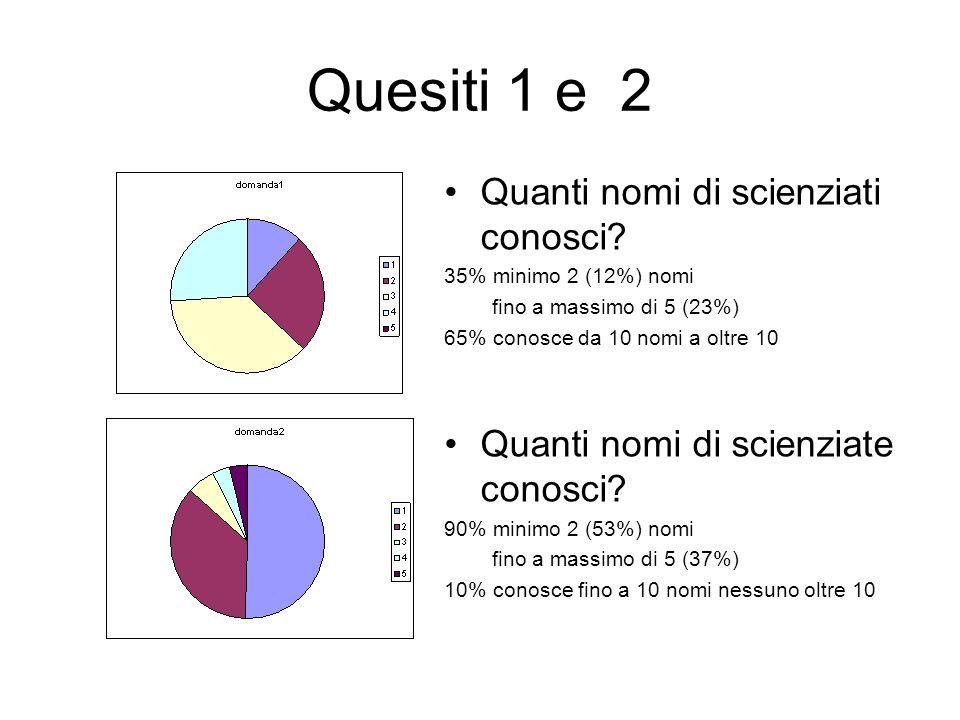 Quesiti 1 e 2 Quanti nomi di scienziati conosci? 35% minimo 2 (12%) nomi fino a massimo di 5 (23%) 65% conosce da 10 nomi a oltre 10 Quanti nomi di sc