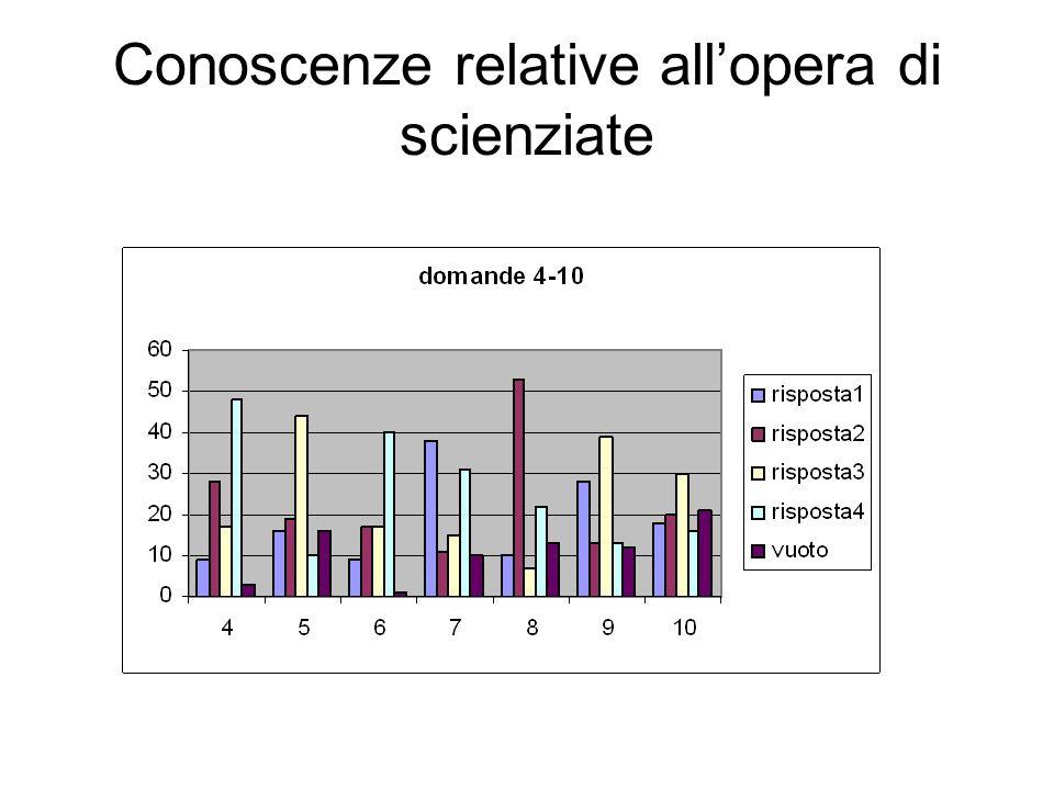analisi La maggioranza non sa interpretare E.Noether circa il 30% identifica la corretta corrispondenza di E.