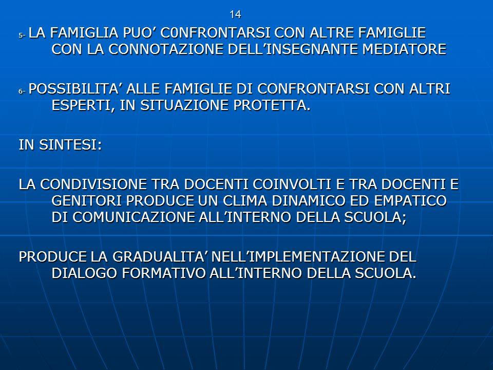 14 5- LA FAMIGLIA PUO C0NFRONTARSI CON ALTRE FAMIGLIE CON LA CONNOTAZIONE DELLINSEGNANTE MEDIATORE 6- POSSIBILITA ALLE FAMIGLIE DI CONFRONTARSI CON AL