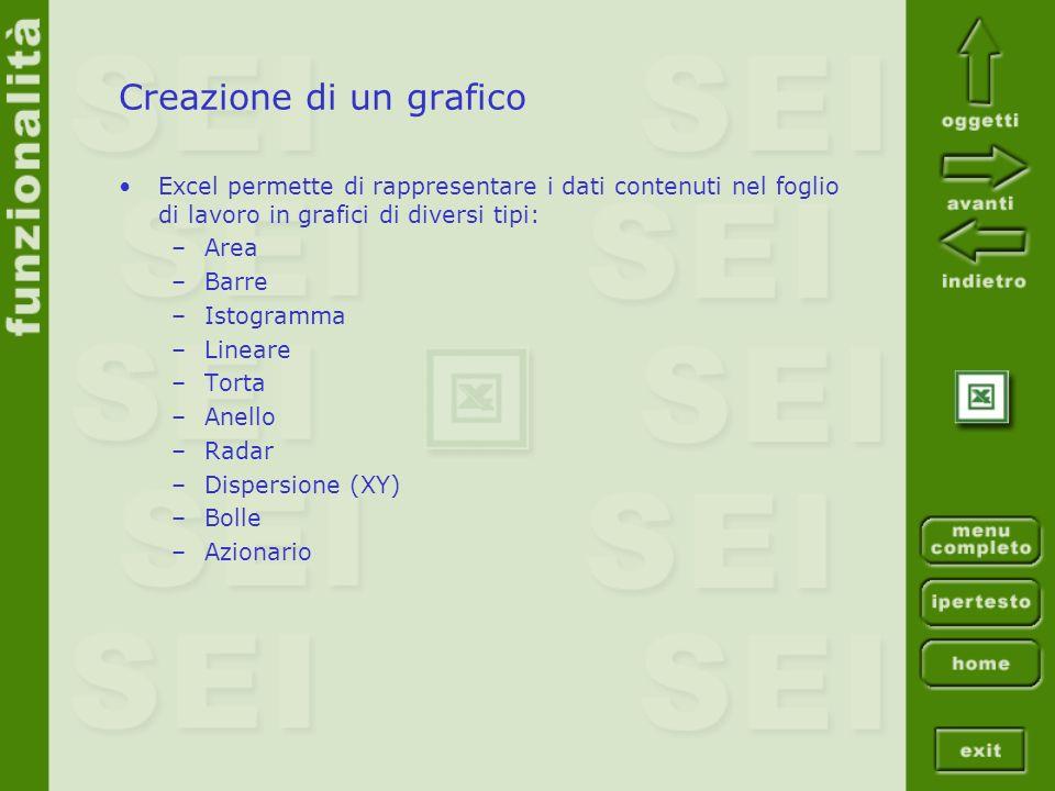 Creazione di un grafico Excel permette di rappresentare i dati contenuti nel foglio di lavoro in grafici di diversi tipi: –Area –Barre –Istogramma –Li