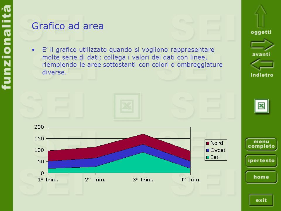 Grafico ad area E il grafico utilizzato quando si vogliono rappresentare molte serie di dati; collega i valori dei dati con linee, riempiendo le aree