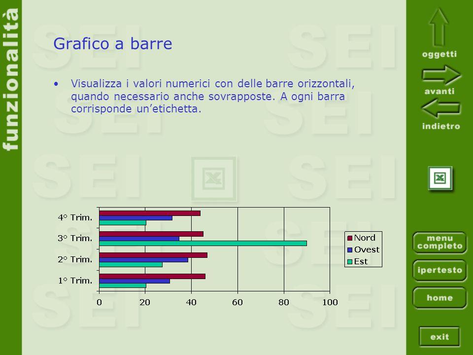 Grafico a barre Visualizza i valori numerici con delle barre orizzontali, quando necessario anche sovrapposte. A ogni barra corrisponde unetichetta.