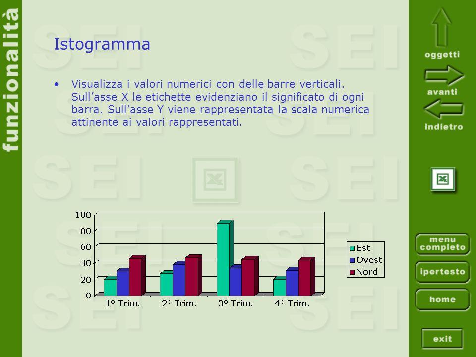 Istogramma Visualizza i valori numerici con delle barre verticali. Sullasse X le etichette evidenziano il significato di ogni barra. Sullasse Y viene