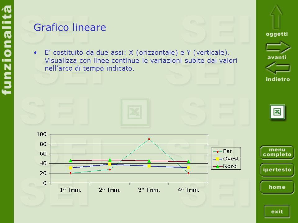 Grafico lineare E costituito da due assi: X (orizzontale) e Y (verticale). Visualizza con linee continue le variazioni subite dai valori nellarco di t