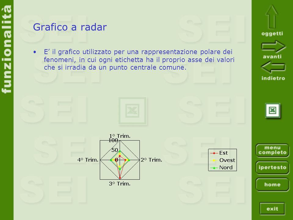 Grafico a radar E il grafico utilizzato per una rappresentazione polare dei fenomeni, in cui ogni etichetta ha il proprio asse dei valori che si irrad