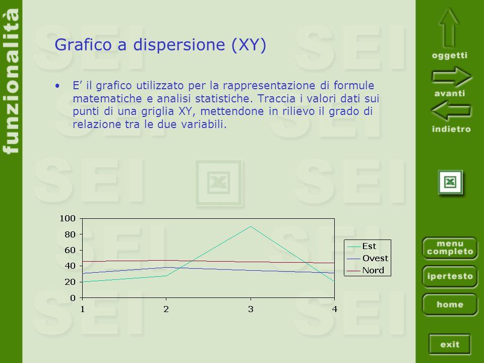 Grafico a dispersione (XY) E il grafico utilizzato per la rappresentazione di formule matematiche e analisi statistiche. Traccia i valori dati sui pun