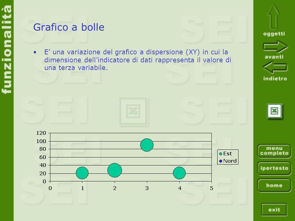 Grafico a bolle E una variazione del grafico a dispersione (XY) in cui la dimensione dellindicatore di dati rappresenta il valore di una terza variabi