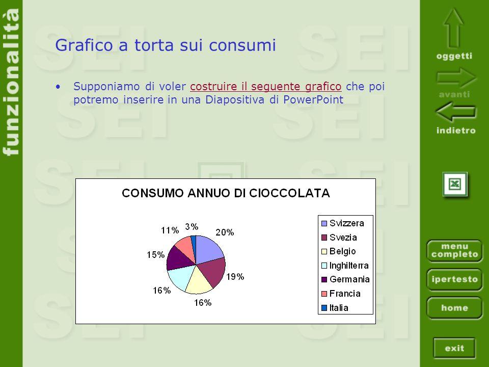 Grafico a torta sui consumi Supponiamo di voler costruire il seguente grafico che poi potremo inserire in una Diapositiva di PowerPointcostruire il se