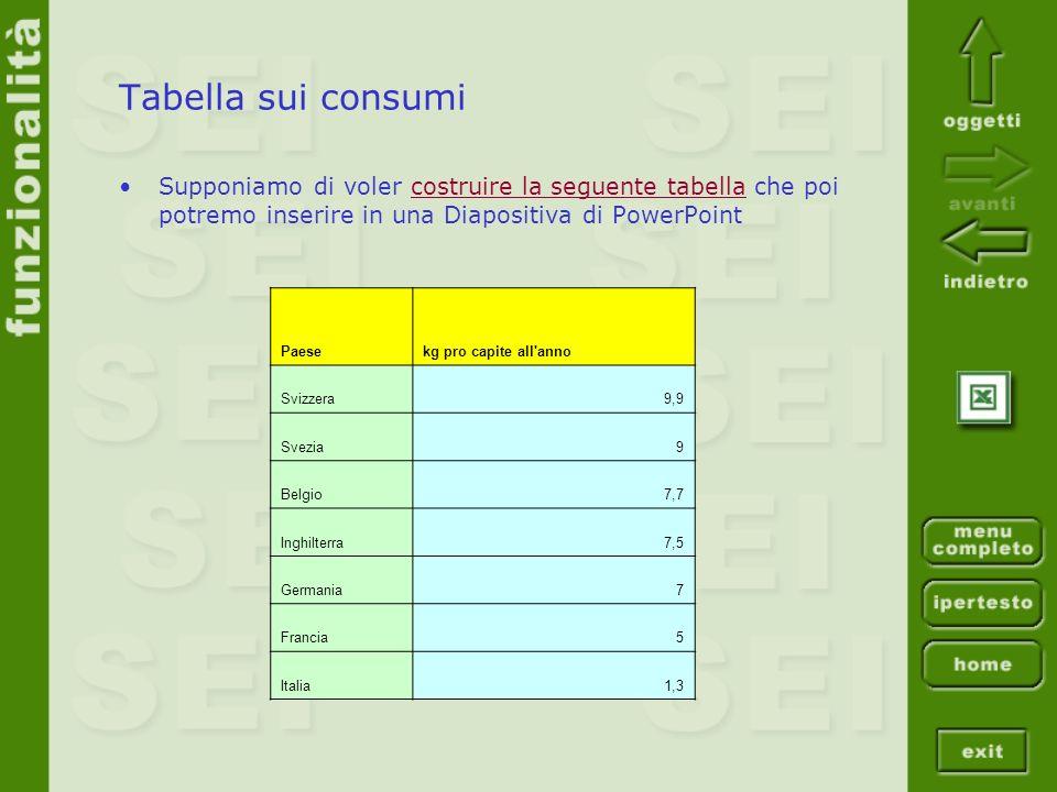 Tabella sui consumi Supponiamo di voler costruire la seguente tabella che poi potremo inserire in una Diapositiva di PowerPointcostruire la seguente t