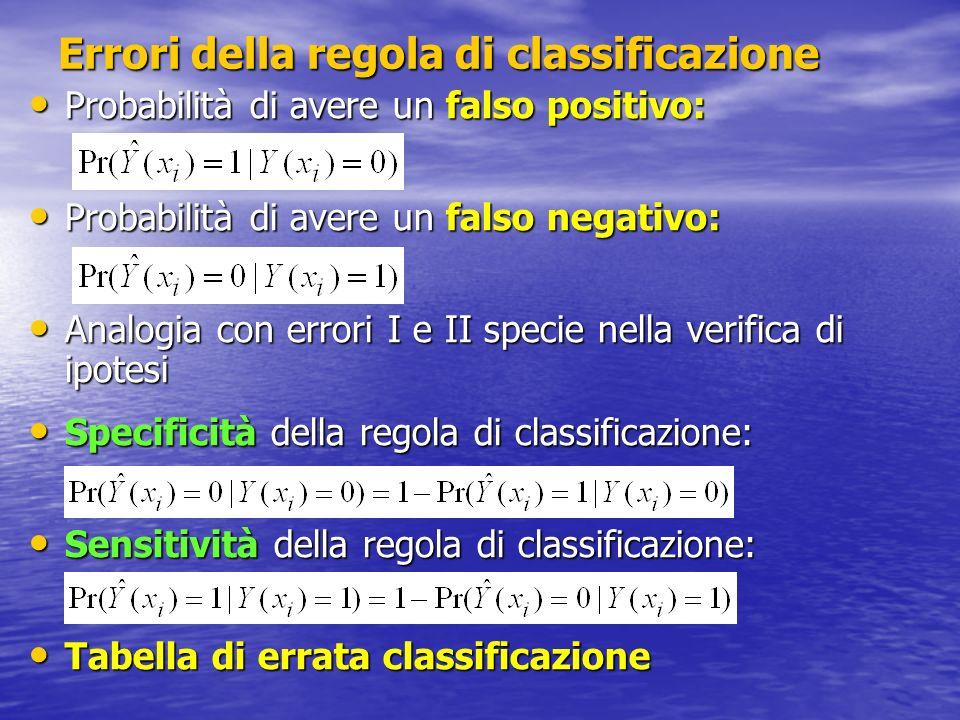 Errori della regola di classificazione Probabilità di avere un falso positivo: Probabilità di avere un falso positivo: Probabilità di avere un falso n