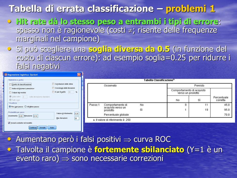 Tabella di errata classificazione – problemi 1 Hit rate dà lo stesso peso a entrambi i tipi di errore: spesso non è ragionevole (costi ; risente delle