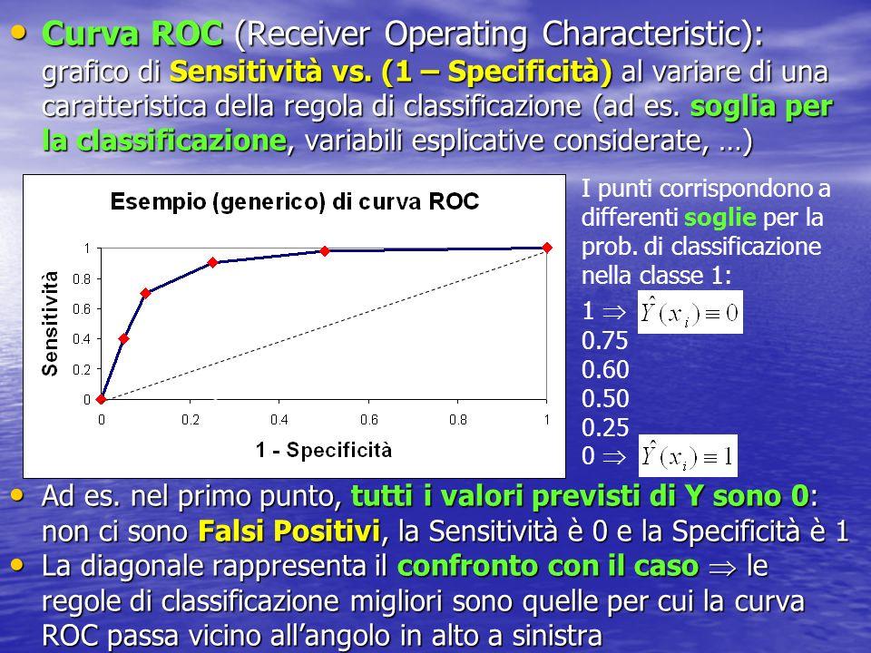 Curva ROC (Receiver Operating Characteristic): grafico di Sensitività vs. (1 – Specificità) al variare di una caratteristica della regola di classific