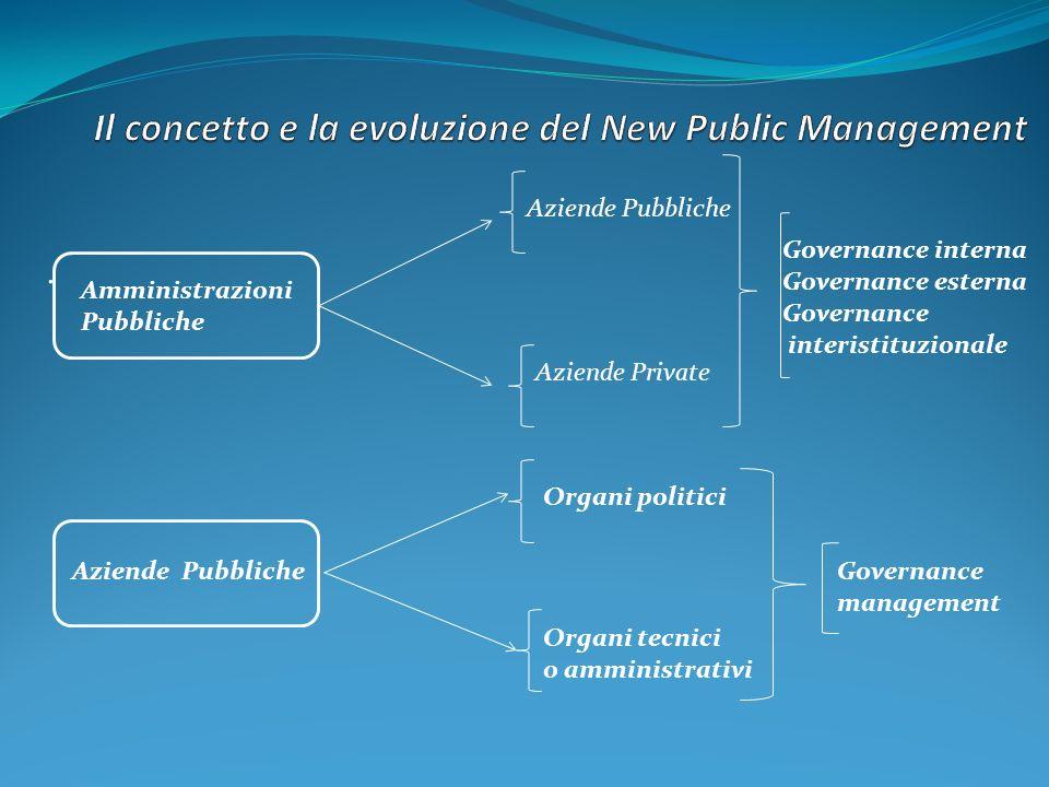 . Amministrazioni Pubbliche Aziende Pubbliche Aziende Private Governance interna Governance esterna Governance interistituzionale Aziende Pubbliche Or