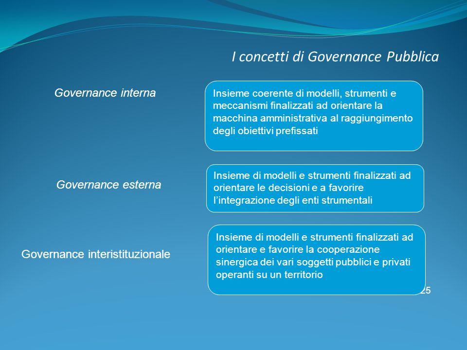 25 I concetti di Governance Pubblica Governance interna Insieme coerente di modelli, strumenti e meccanismi finalizzati ad orientare la macchina ammin
