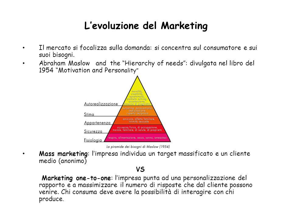 Levoluzione del Marketing Il mercato si focalizza sulla domanda: si concentra sul consumatore e sui suoi bisogni. Abraham Maslow and the Hierarchy of