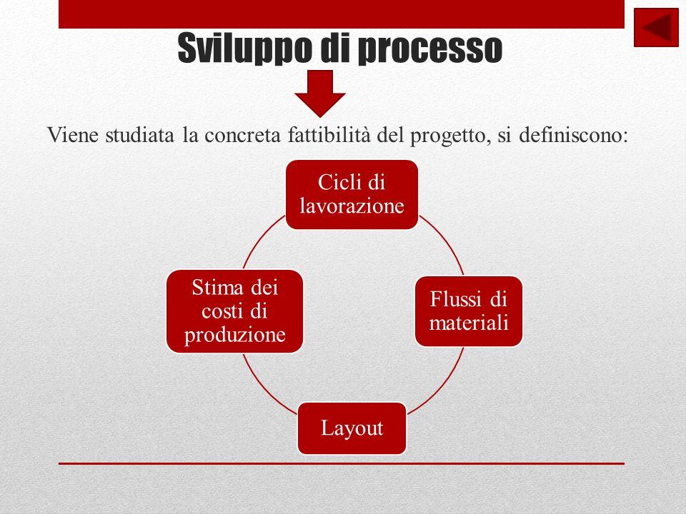 Sviluppo di processo Viene studiata la concreta fattibilità del progetto, si definiscono: Cicli di lavorazione Flussi di materiali Layout Stima dei costi di produzione