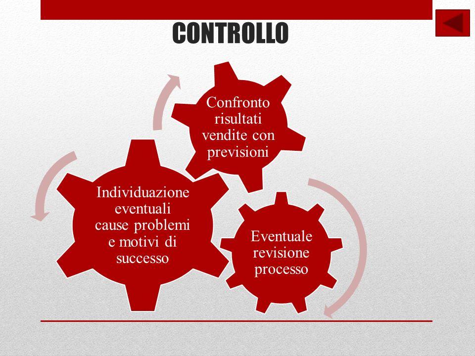 CONTROLLO Eventuale revisione processo Individuazione eventuali cause problemi e motivi di successo Confronto risultati vendite con previsioni