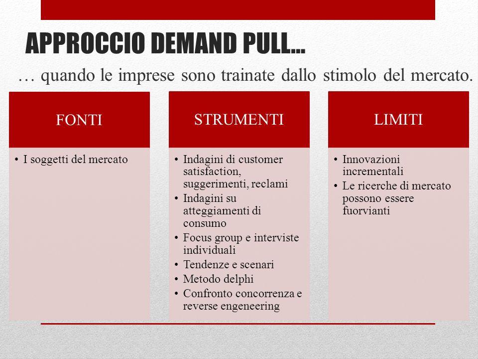 APPROCCIO DEMAND PULL… … quando le imprese sono trainate dallo stimolo del mercato.
