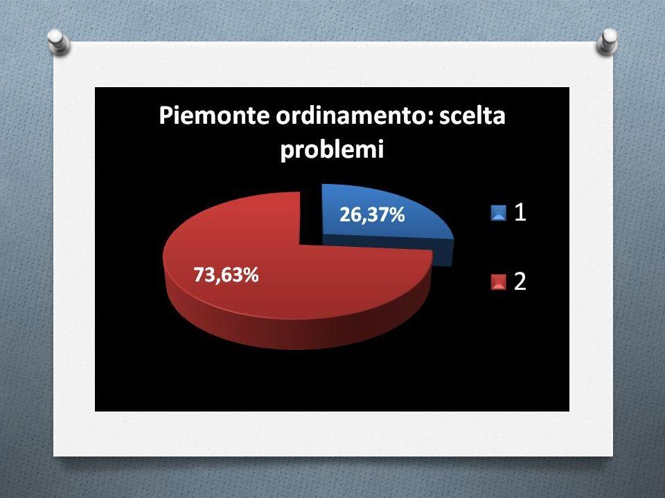 Quale il grafico della funzione .
