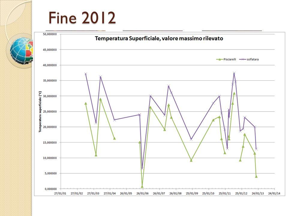 28/03/201207/11/201209/12/2012 Fine 2012