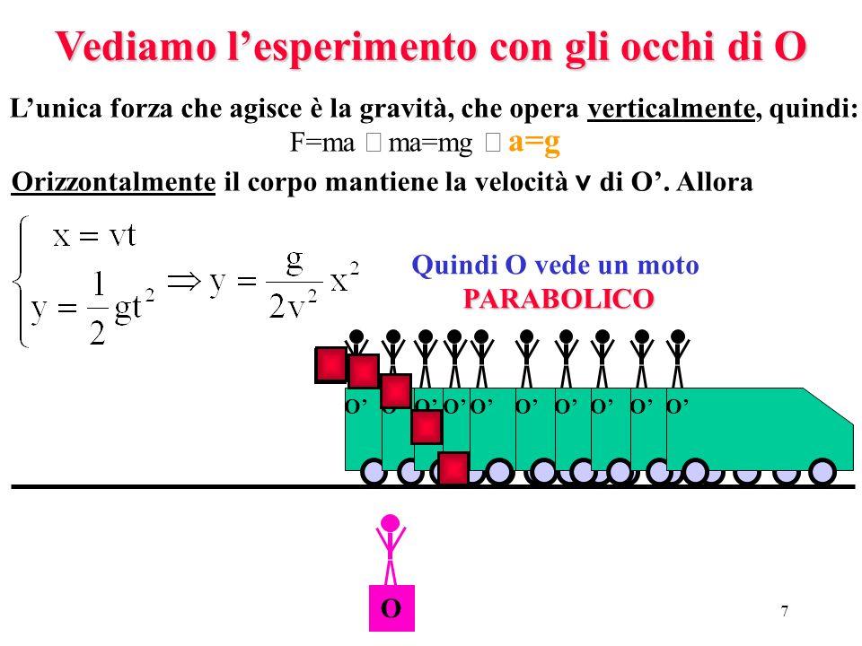 6 Abbiamo detto che due osservatori in moto inerziale danno una descrizione identica dello stesso esperimento meccanico. Consideriamo ora O solidale c