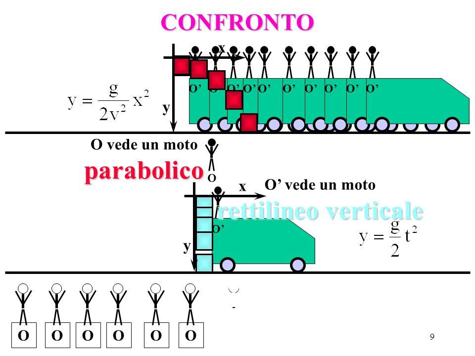 8 O O Vediamo lesperimento con gli occhi di O O OOOOOO Lunica forza che agisce è la gravità, che opera verticalmente, quindi: F=ma ma=mg a=g Orizzonta