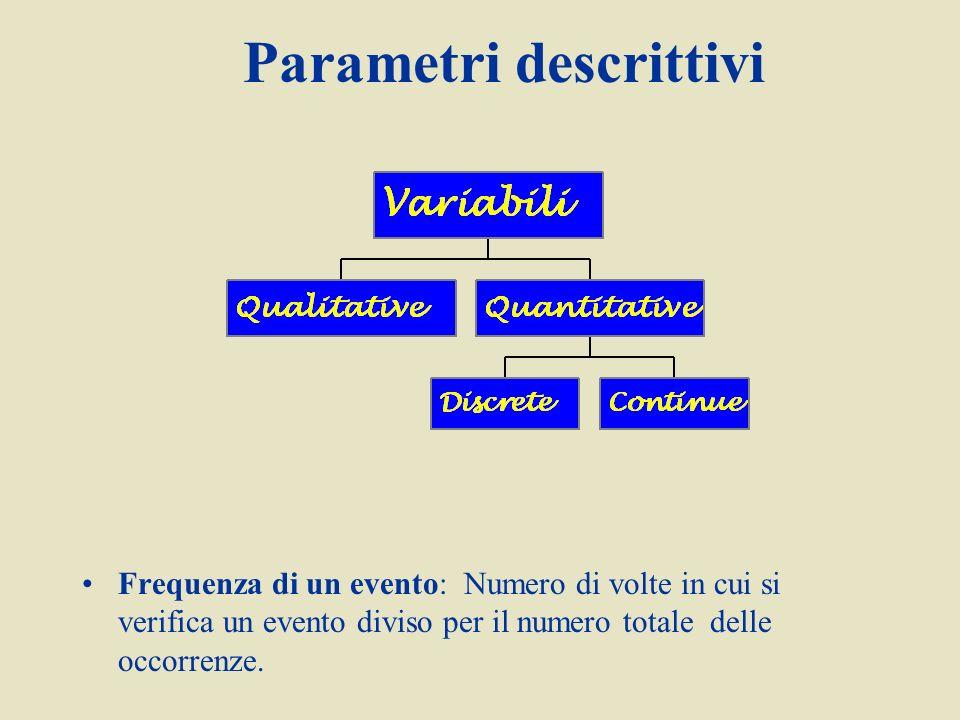 Parametri descrittivi Frequenza di un evento: Numero di volte in cui si verifica un evento diviso per il numero totale delle occorrenze.
