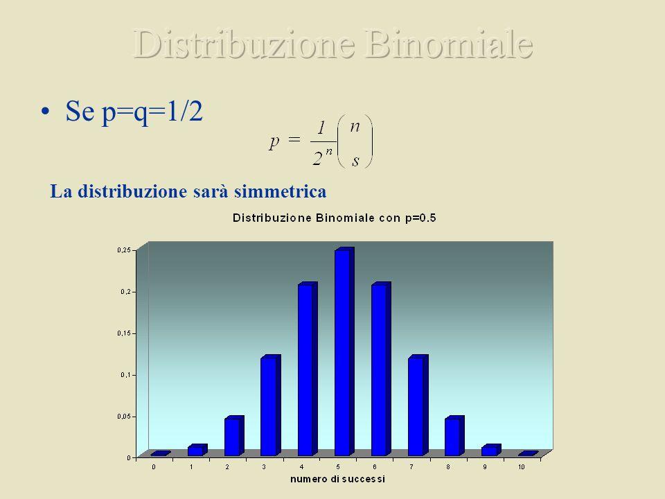 Se p=q=1/2 La distribuzione sarà simmetrica