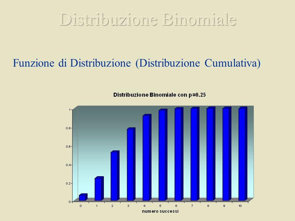 Funzione di Distribuzione (Distribuzione Cumulativa)