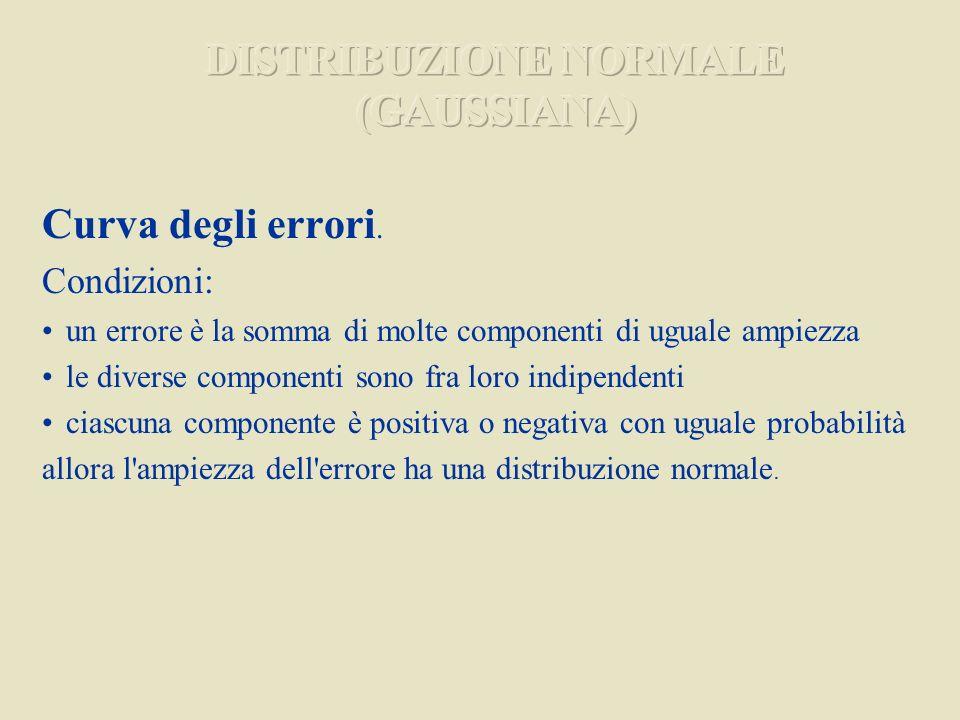 Curva degli errori. Condizioni: un errore è la somma di molte componenti di uguale ampiezza le diverse componenti sono fra loro indipendenti ciascuna