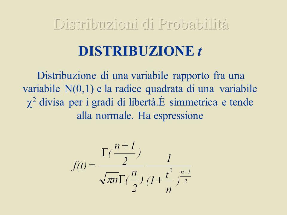 DISTRIBUZIONE t Distribuzione di una variabile rapporto fra una variabile N(0,1) e la radice quadrata di una variabile 2 divisa per i gradi di libertà.È simmetrica e tende alla normale.