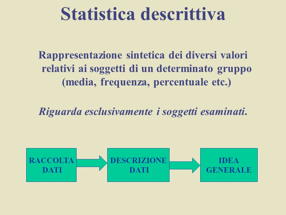 Statistica descrittiva Rappresentazione sintetica dei diversi valori relativi ai soggetti di un determinato gruppo (media, frequenza, percentuale etc.) Riguarda esclusivamente i soggetti esaminati.