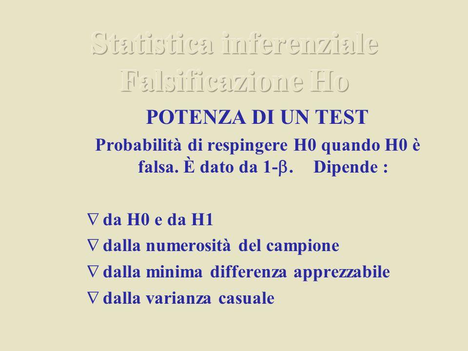 POTENZA DI UN TEST Probabilità di respingere H0 quando H0 è falsa. È dato da 1.Dipende : da H0 e da H1 dalla numerosità del campione dalla minima diff