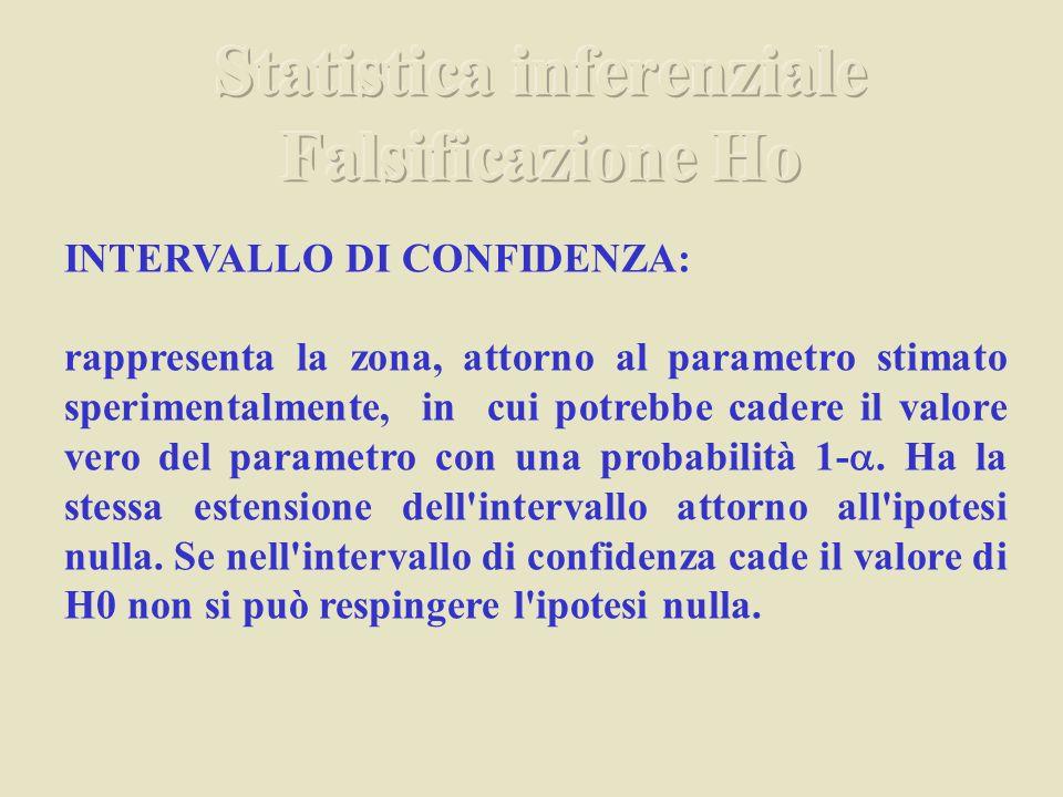 INTERVALLO DI CONFIDENZA: rappresenta la zona, attorno al parametro stimato sperimentalmente, in cui potrebbe cadere il valore vero del parametro con una probabilità 1.