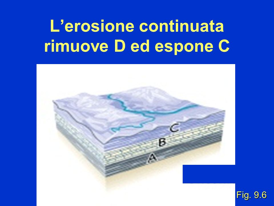 Fig. 9.6 Lerosione continuata rimuove D ed espone C