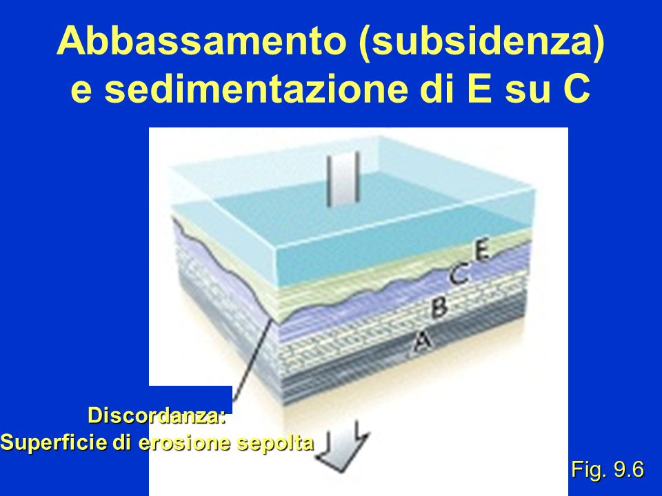 Fig. 9.6 Discordanza: Superficie di erosione sepolta Abbassamento (subsidenza) e sedimentazione di E su C