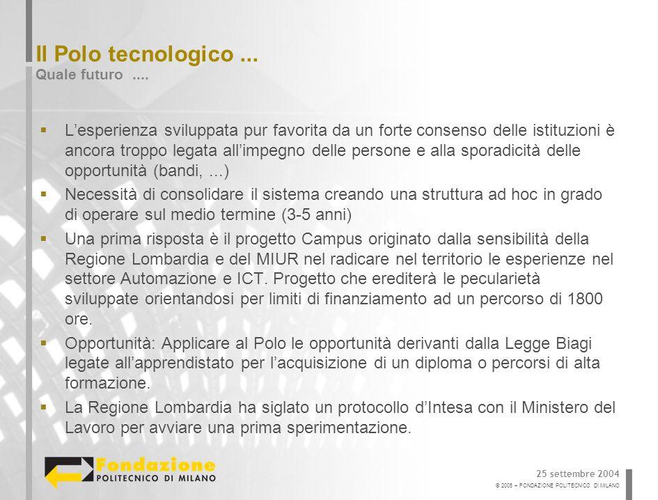 © 2005 – FONDAZIONE POLITECNICO DI MILANO Il Polo tecnologico...