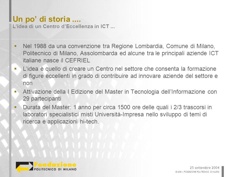 © 2005 – FONDAZIONE POLITECNICO DI MILANO Un po di storia....