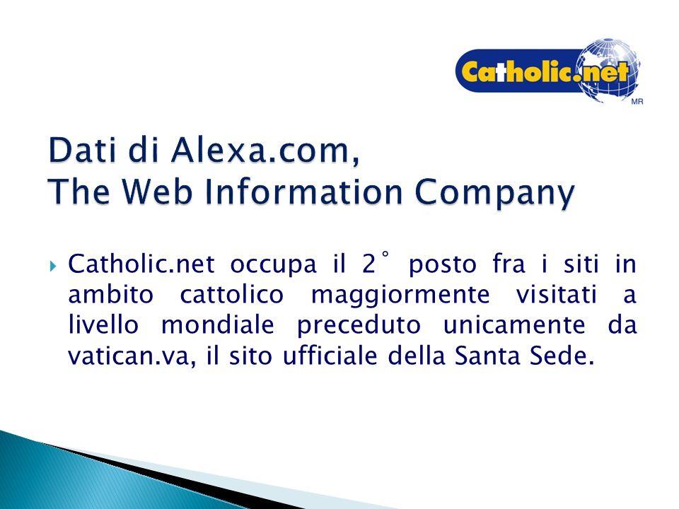 Catholic.net occupa il 2˚ posto fra i siti in ambito cattolico maggiormente visitati a livello mondiale preceduto unicamente da vatican.va, il sito ufficiale della Santa Sede.