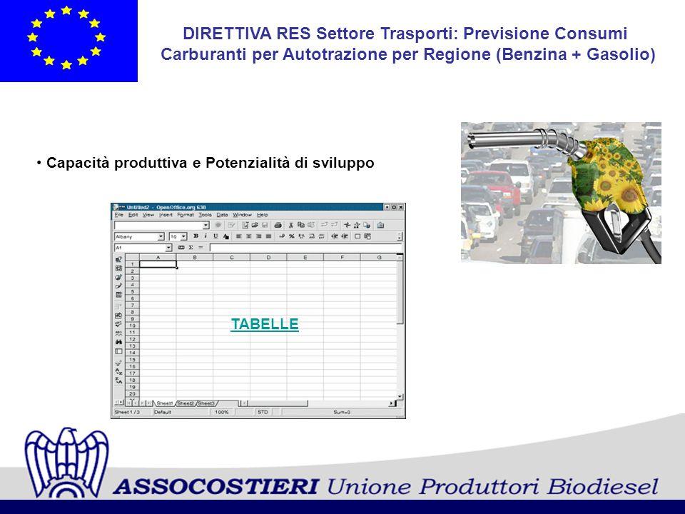 DIRETTIVA RES Settore Trasporti: Previsione Consumi Carburanti per Autotrazione per Regione (Benzina + Gasolio) Capacità produttiva e Potenzialità di