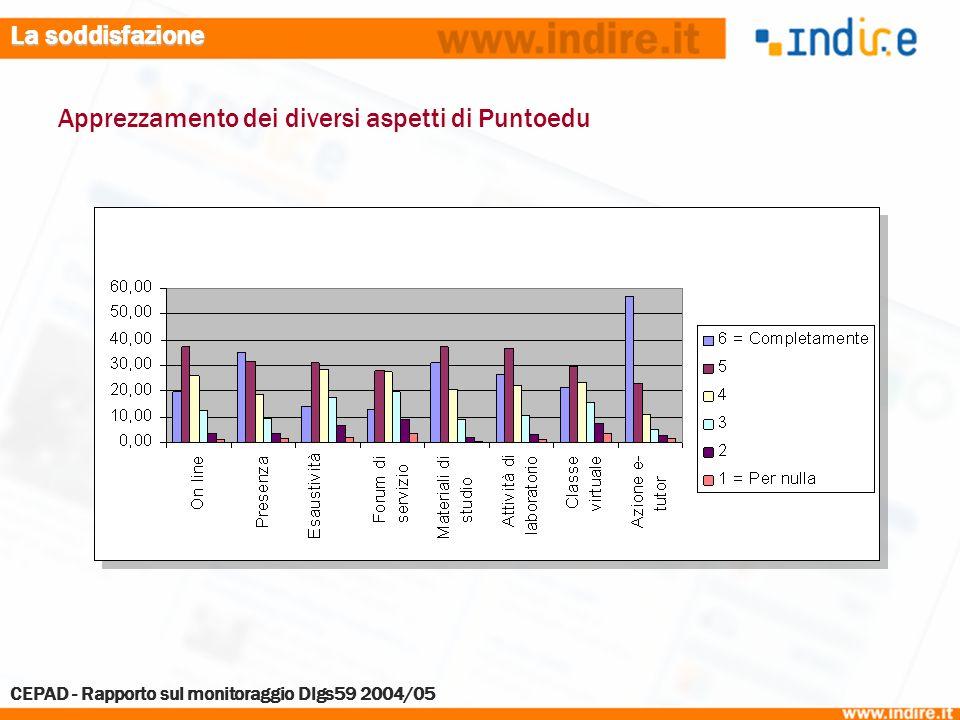 La soddisfazione Apprezzamento dei diversi aspetti di Puntoedu CEPAD - Rapporto sul monitoraggio Dlgs59 2004/05