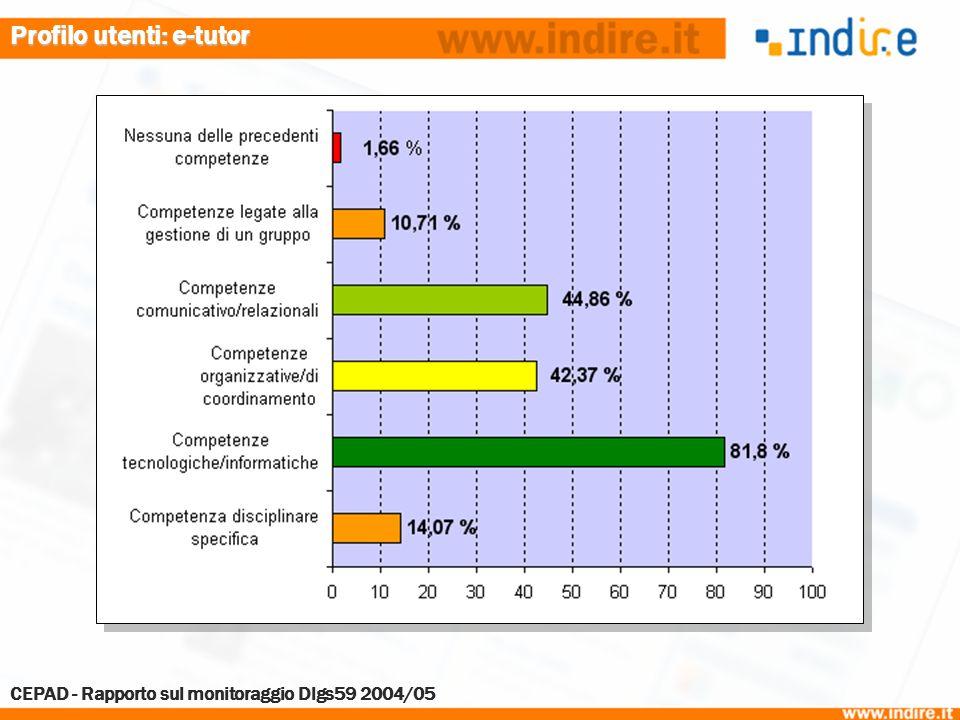 Profilo utenti: e-tutor CEPAD - Rapporto sul monitoraggio Dlgs59 2004/05
