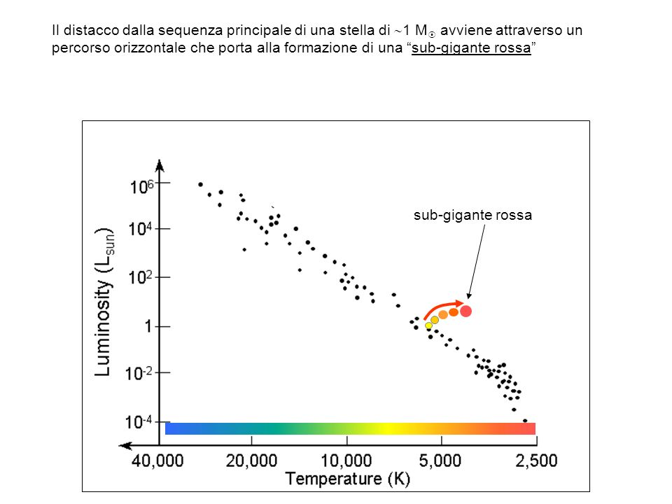 Il distacco dalla sequenza principale di una stella di 1 M avviene attraverso un percorso orizzontale che porta alla formazione di una sub-gigante rossa sub-gigante rossa