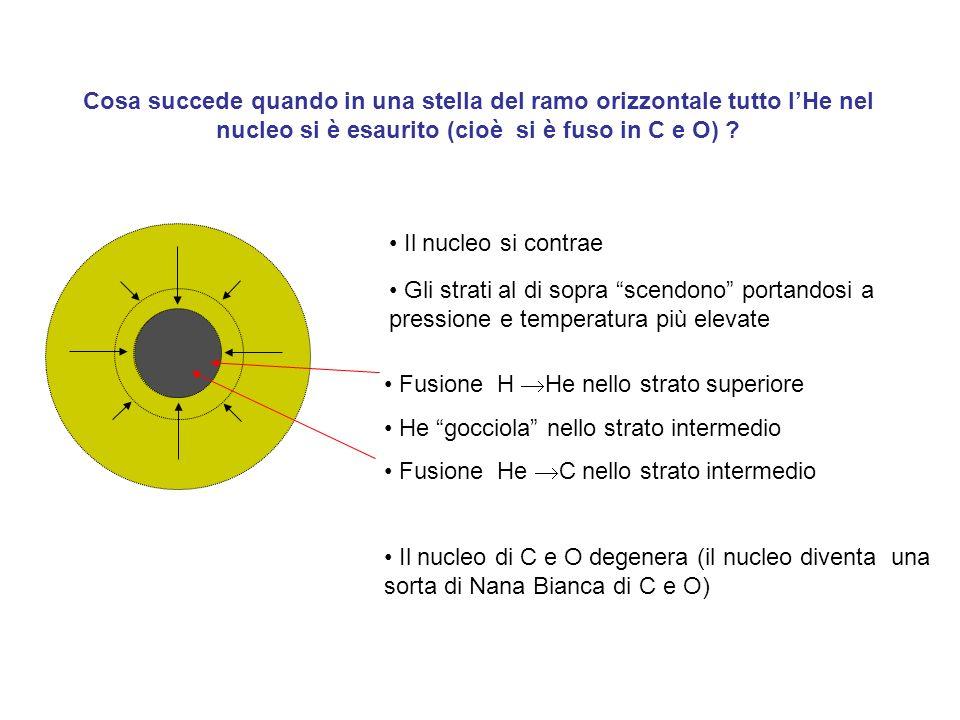 Cosa succede quando in una stella del ramo orizzontale tutto lHe nel nucleo si è esaurito (cioè si è fuso in C e O) ? Gli strati al di sopra scendono