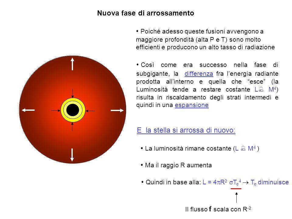 Così come era successo nella fase di subgigante, la differenza fra lenergia radiante prodotta allinterno e quella che esce (la Luminosità tende a restare costante L M 4 ) risulta in riscaldamento degli strati intermedi e quindi in una espansione Poiché adesso queste fusioni avvengono a maggiore profondità (alta P e T) sono molto efficienti e producono un alto tasso di radiazione Nuova fase di arrossamento E la stella si arrossa di nuovo: La luminosità rimane costante (L M 4 ) Quindi in base alla: L = 4 R 2 T e 4 T e diminuisce Ma il raggio R aumenta Il flusso f scala con R -2