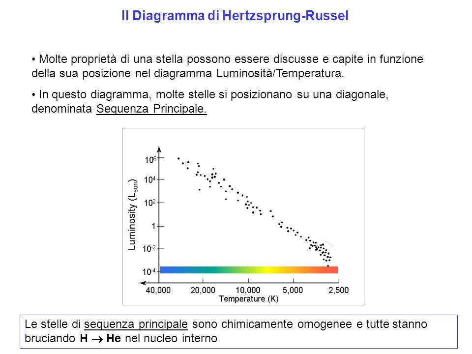 Il Diagramma di Hertzsprung-Russel Molte proprietà di una stella possono essere discusse e capite in funzione della sua posizione nel diagramma Luminosità/Temperatura.