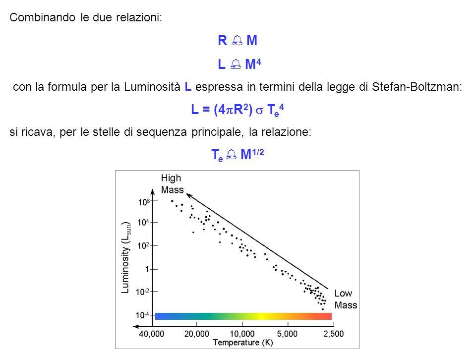 Combinando le due relazioni: R M L M 4 con la formula per la Luminosità L espressa in termini della legge di Stefan-Boltzman: L = (4 R 2 ) T e 4 si ricava, per le stelle di sequenza principale, la relazione: T e M 1/2