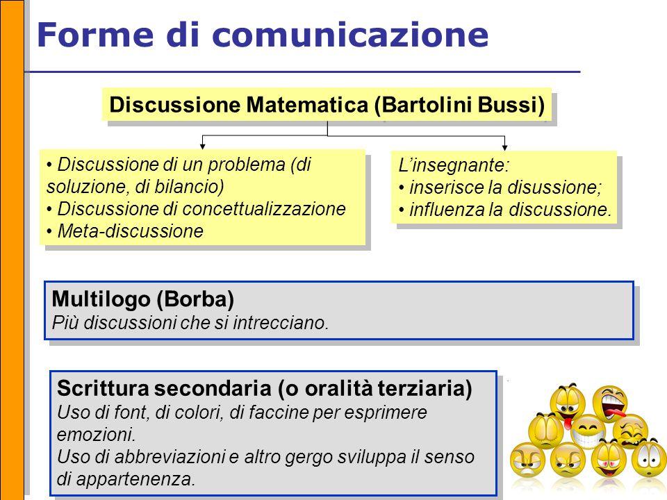 Forme di comunicazione Discussione di un problema (di soluzione, di bilancio) Discussione di concettualizzazione Meta-discussione Discussione di un problema (di soluzione, di bilancio) Discussione di concettualizzazione Meta-discussione Multilogo (Borba) Più discussioni che si intrecciano.
