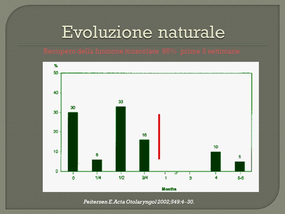 Recupero della funzione muscolare 85% prime 3 settimane Peitersen E. Acta Otolaryngol 2002;549:4–30.