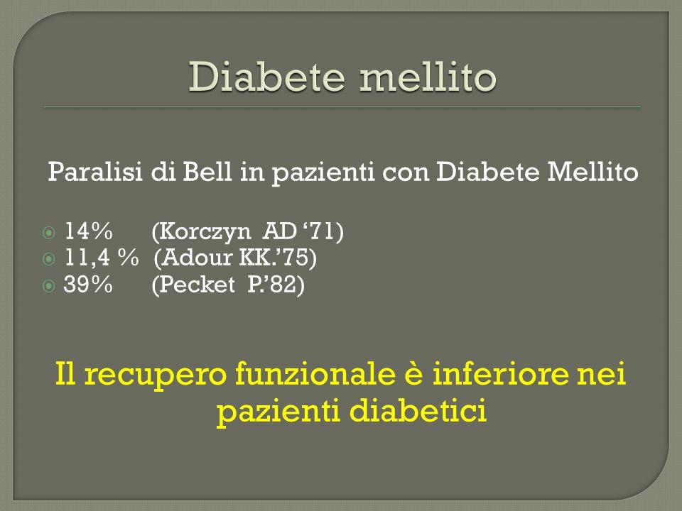 Paralisi di Bell in pazienti con Diabete Mellito 14% (Korczyn AD 71) 11,4 % (Adour KK.75) 39% (Pecket P.82) Il recupero funzionale è inferiore nei paz
